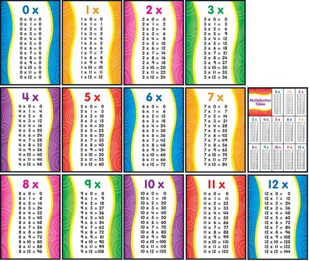 1-12 Times Table Complete | K5 Worksheets | Multiplication inside Printable Multiplication Chart 0-10
