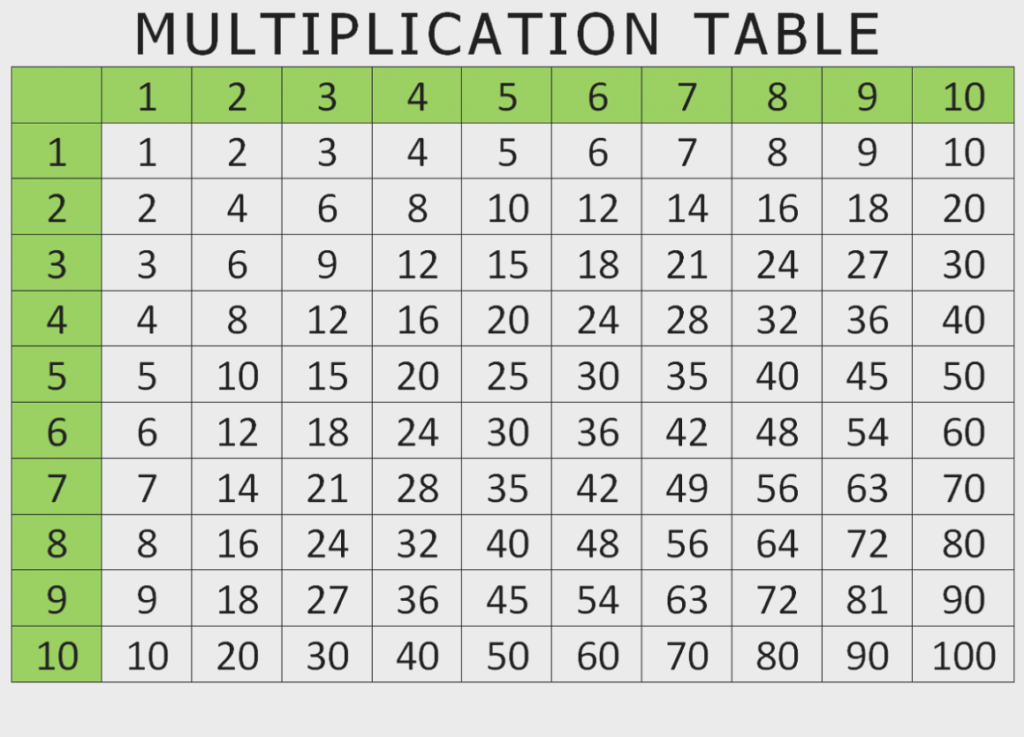 100 Chart Pdf   Gallery Of Chart 2019 Within Printable Multiplication Chart To 100