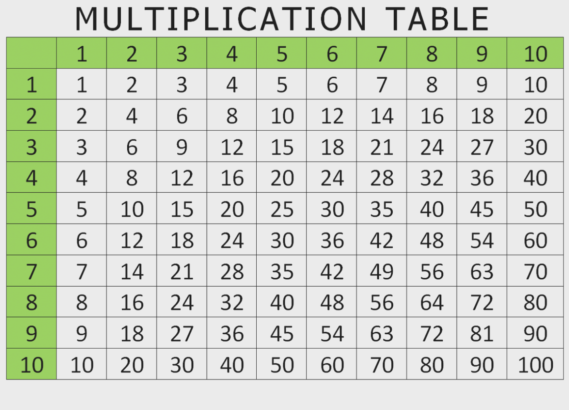100 Chart Pdf - Gallery Of Chart 2019 within Printable Multiplication Chart To 100