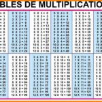 12 To 20 Multiplication Table | Math Tables, Math With Regard To Printable Multiplication Table 0 12