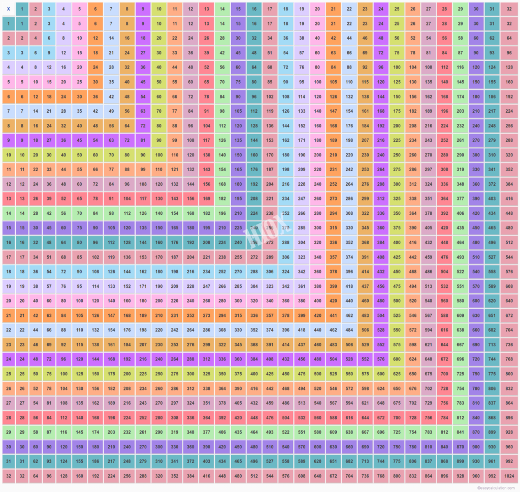 32×32 Multiplication Table   Multiplication Chart Pertaining To Printable 100X100 Multiplication Table