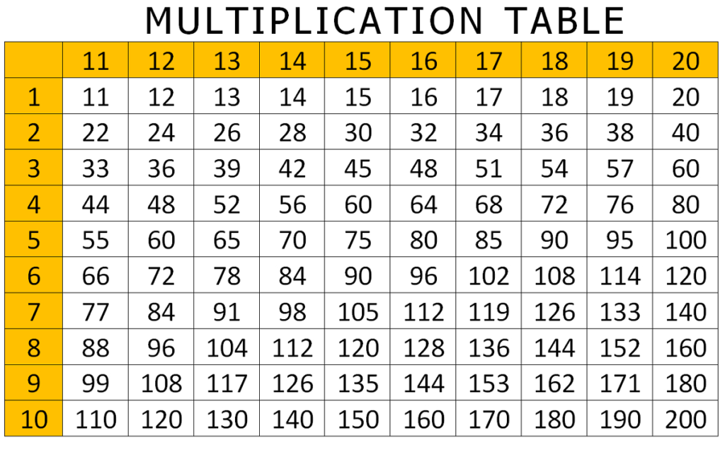 93 Multiplication Chart 1 20 For Printable Multiplication Chart 1 20