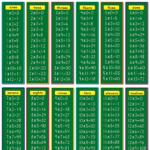 Best 54+ Multiplication Table Wallpaper On Hipwallpaper Intended For Printable Multiplication Table 1 20