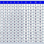 Best 54+ Multiplication Table Wallpaper On Hipwallpaper With Printable Multiplication Chart 1 20