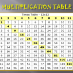 Best 54+ Multiplication Table Wallpaper On Hipwallpaper With Printable Multiplication Table 12X12