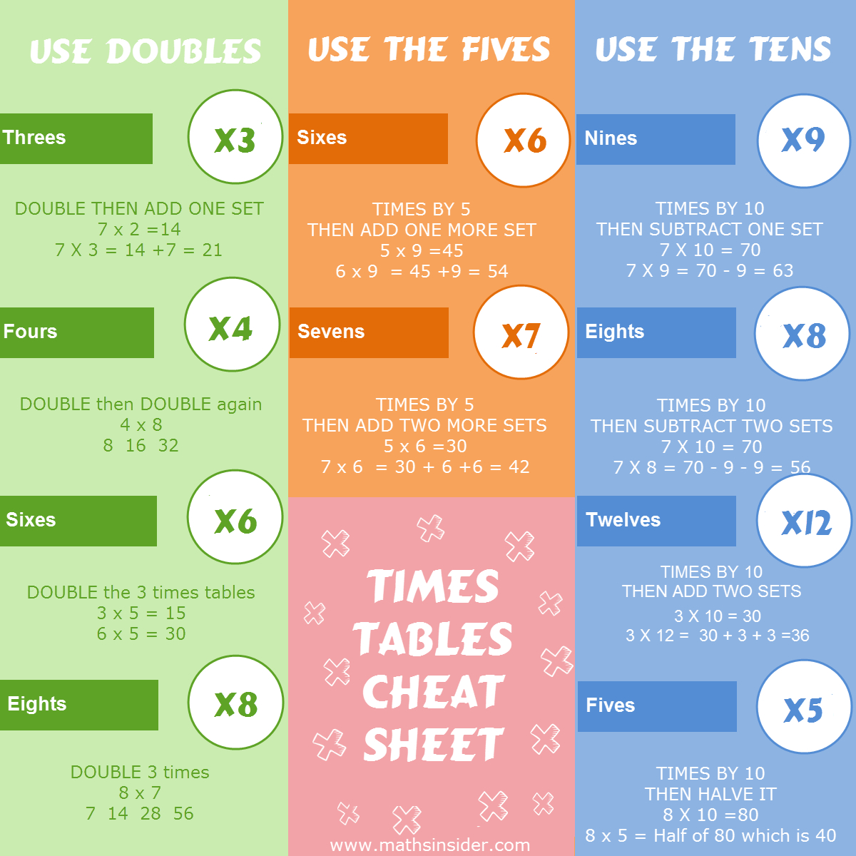 Download Your Free Printable Times Tables Cheat Sheet Here pertaining to Free Printable Multiplication Rhymes