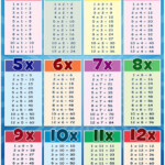 Eureka's Times Tables Is A Highly Addictive, Effective Regarding Printable Multiplication Flash Cards 1 12