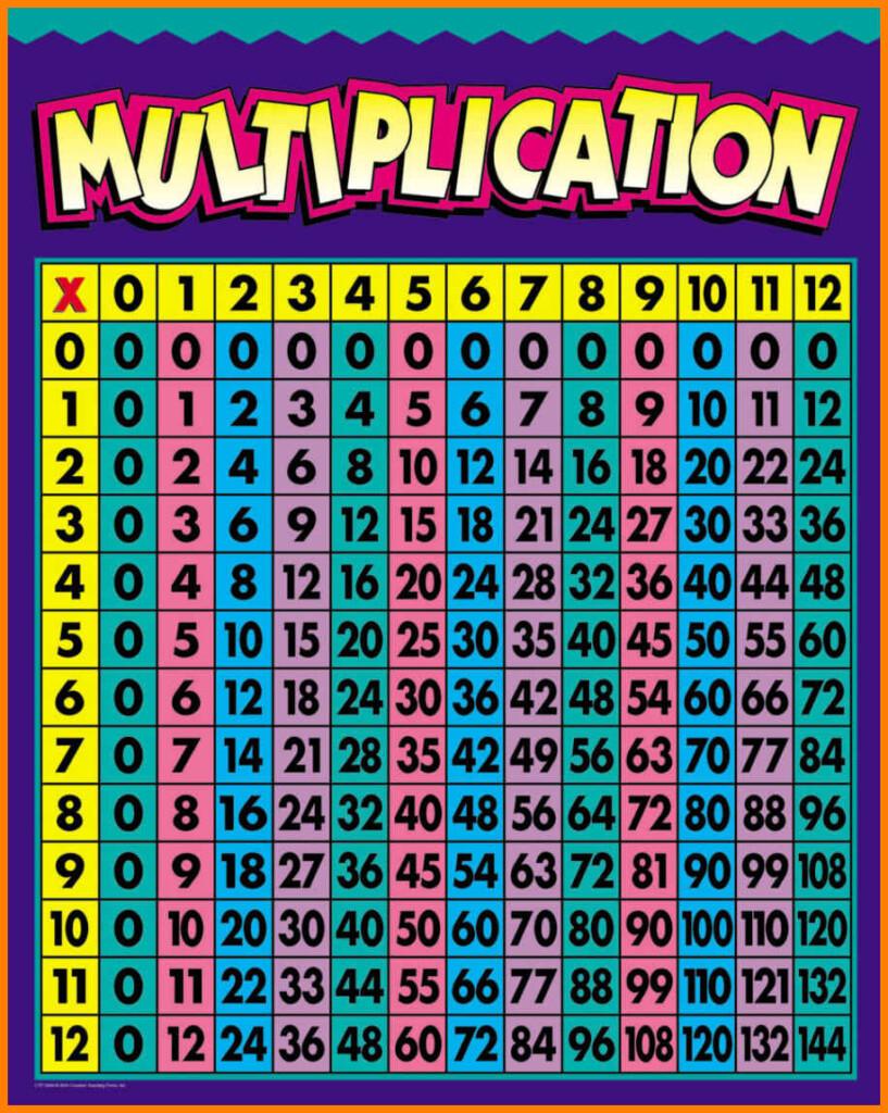 Free Printable Multiplication Chart To 12 | Download Them Or Regarding Printable Multiplication Chart 0 12
