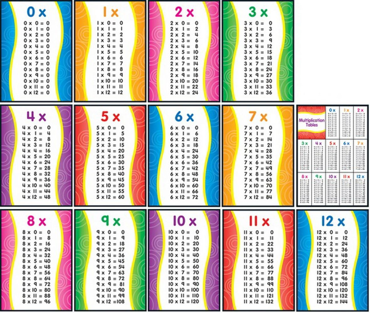 Free Printable Multiplication Facts 1 12 And | Μαθηματικά for Printable Multiplication Flash Cards 1-12