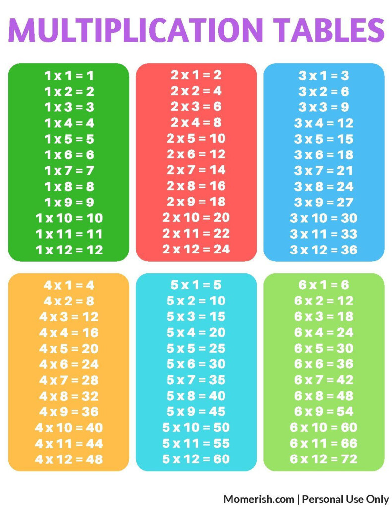 Free Printable Multiplication Tables | Multiplication, Times With Printable Multiplication Study Chart