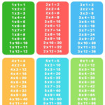 Free Printable Multiplication Tables | Multiplication, Times With Regard To Easy Printable Multiplication Table