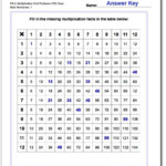 Grid Problem Multiplication Worksheets For Introducing For Multiplication Worksheets 80 Problems