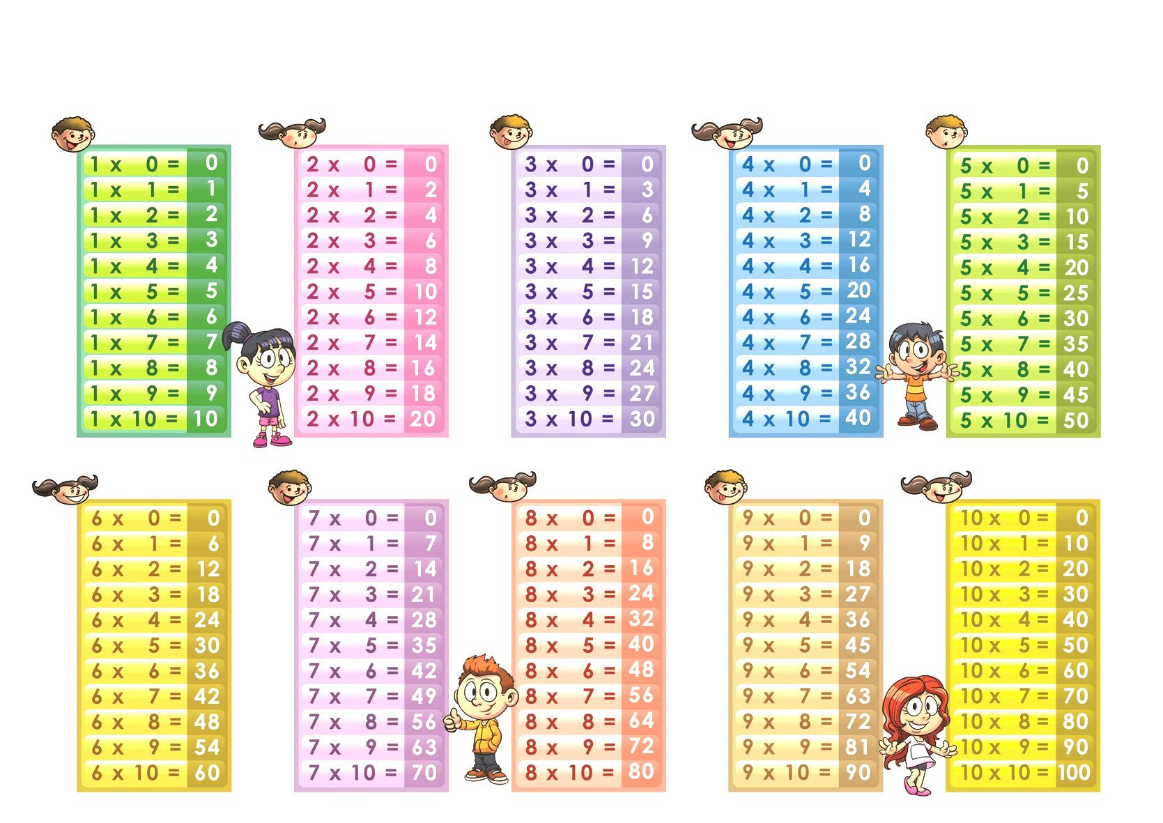 Image Result For Multiplication Chart 1-10 | Multiplication in Printable Multiplication Chart 0-10