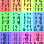 Large Multiplication Table 3 | Multiplication Worksheets In Easy Printable Multiplication Table