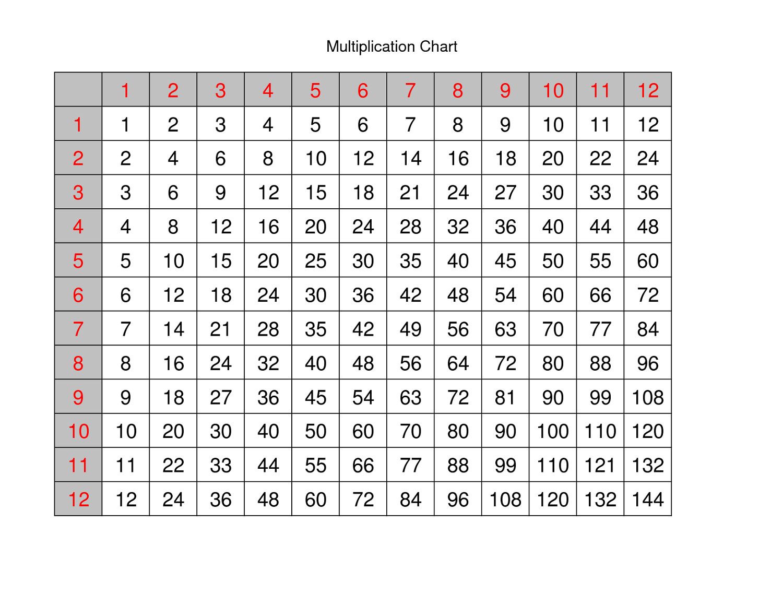 Large Multiplication Table For Children Mathematics Lesson for Free Printable Large Multiplication Chart