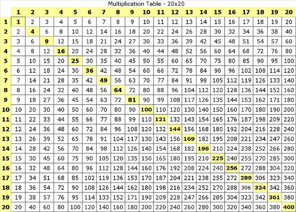 Large Multiplication Table For Students | Loving Printable Throughout Large Printable Multiplication Table