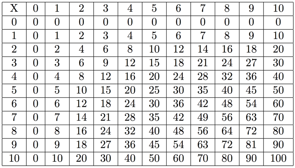 Large Multiplication Table To Train Memory   Activity Shelter Pertaining To Free Printable Large Multiplication Chart