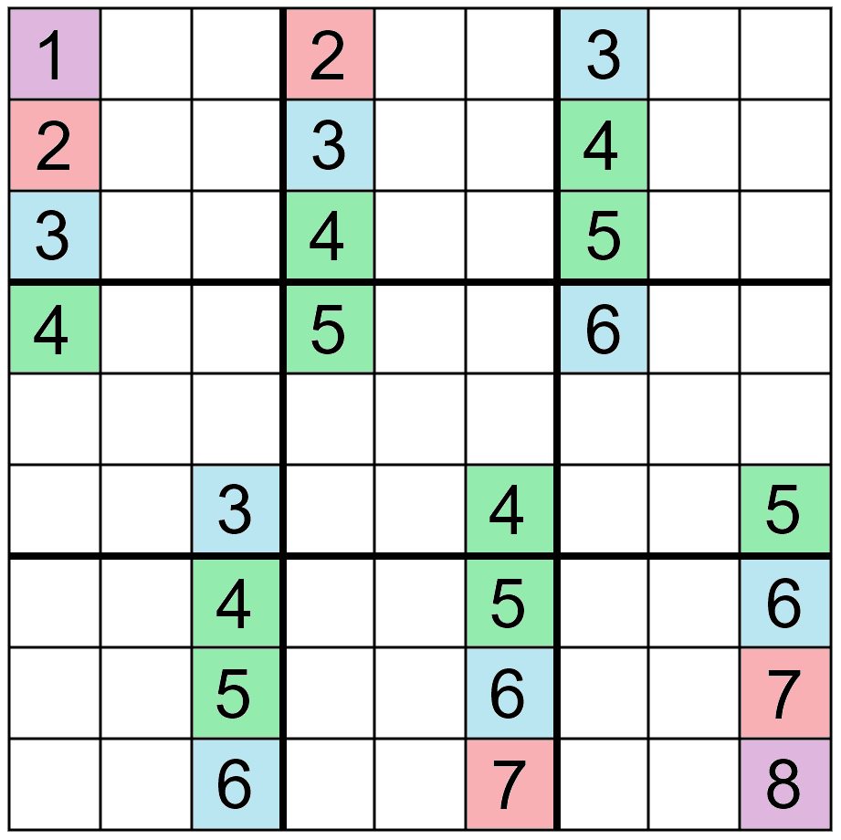 Mathematics Of Sudoku - Wikipedia within Printable Multiplication Chart 25X25