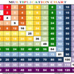 Multiplication Chart 1 12 Printable | Multiplication Chart Pertaining To Free Printable Large Multiplication Chart