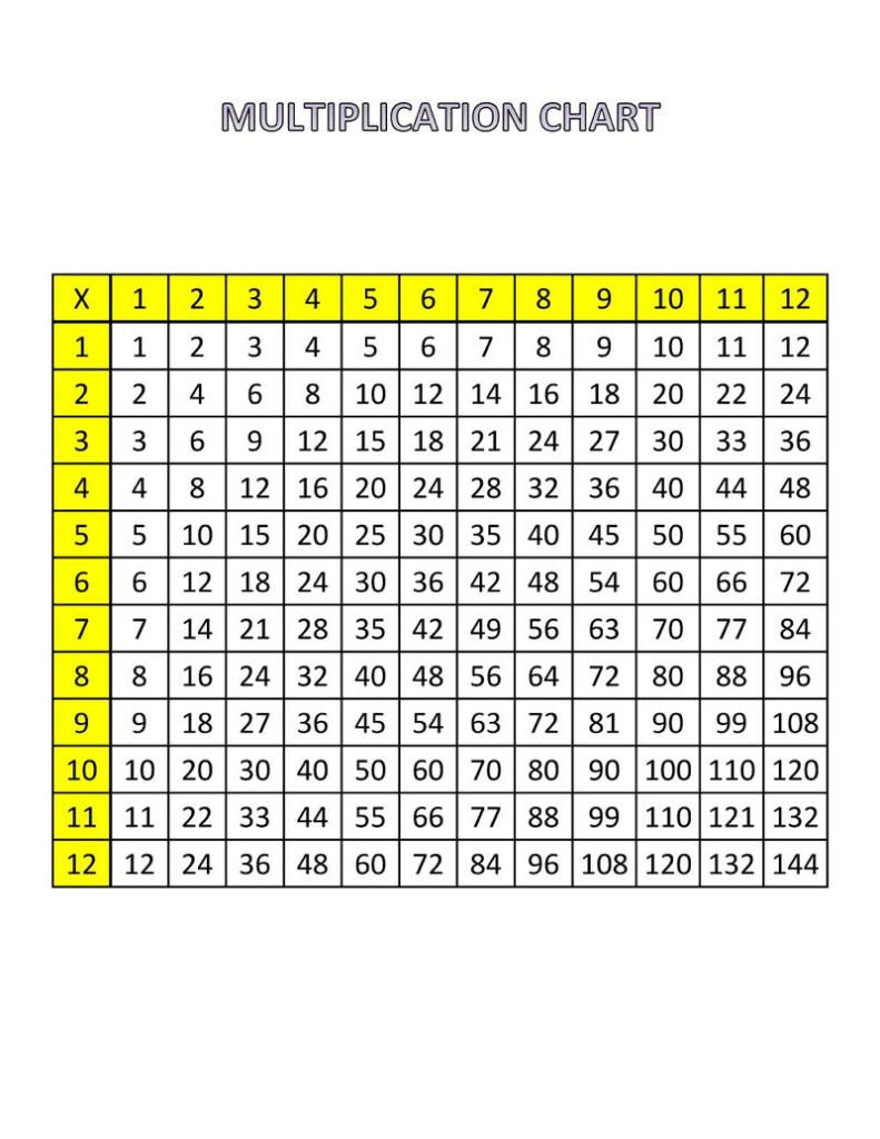 Multiplication Chart 1 12   Zelay.wpart.co In Printable Multiplication Table Chart