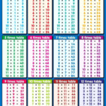 Multiplication Chart 1 12   Zelay.wpart.co Regarding Printable Multiplication Table 0 12