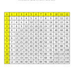 Multiplication Chart 1 12   Zelay.wpart.co Throughout Printable 1 12 Multiplication Chart