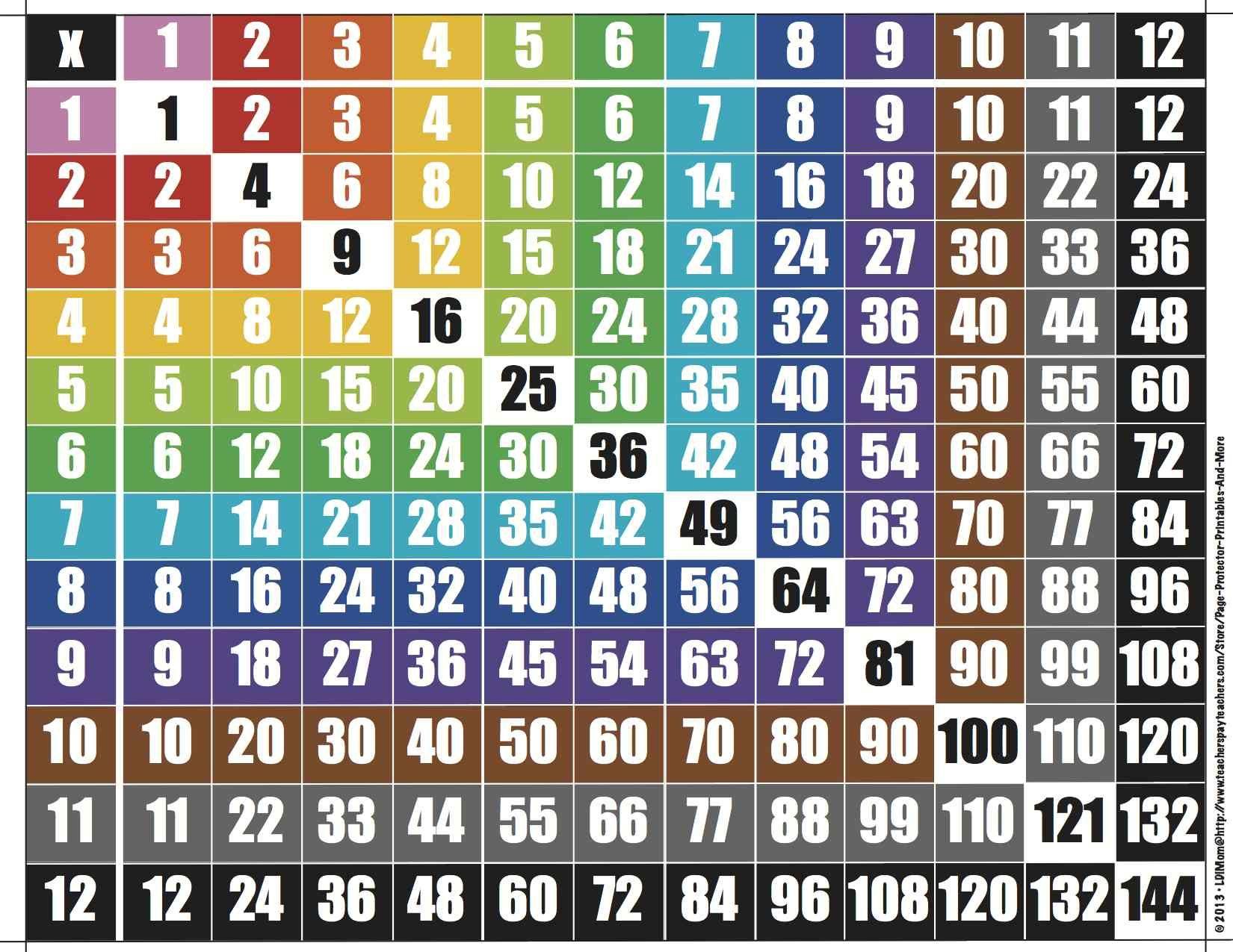 Multiplication Chart   Multiplication Chart, Multiplication throughout Printable Multiplication Chart 12X12