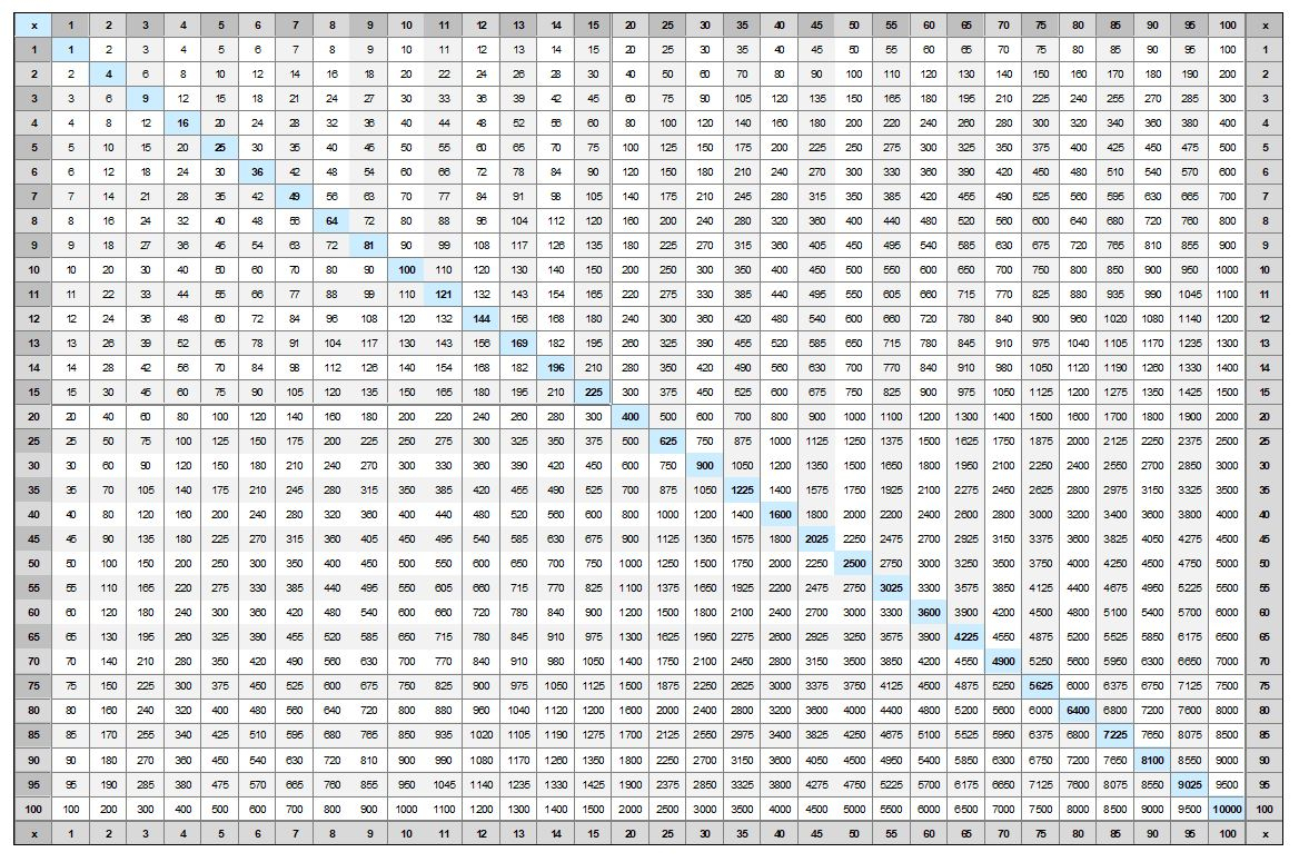 Multiplication Chart To 100 for Printable 100X100 Multiplication Table