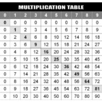 Multiplication Chart To 100 Printable | Loving Printable Pertaining To Printable Multiplication Chart Up To 100