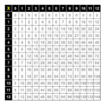 Multiplication Facts Table 0 12 | Multiplication Worksheets Within Printable Multiplication Chart 0 12