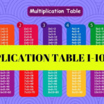 Multiplication Table / Easier And Faster Way To Learn Multiplication Table  1 10 /free Printables For Easy Printable Multiplication Table