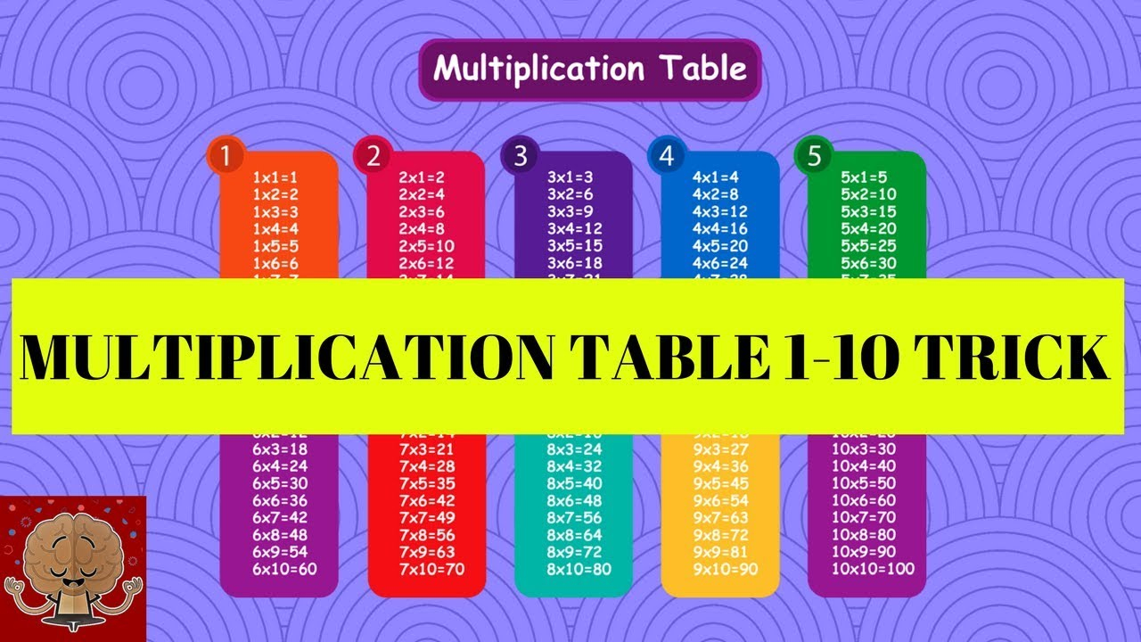 Multiplication Table / Easier And Faster Way To Learn Multiplication Table  1-10 /free Printables for Easy Printable Multiplication Table
