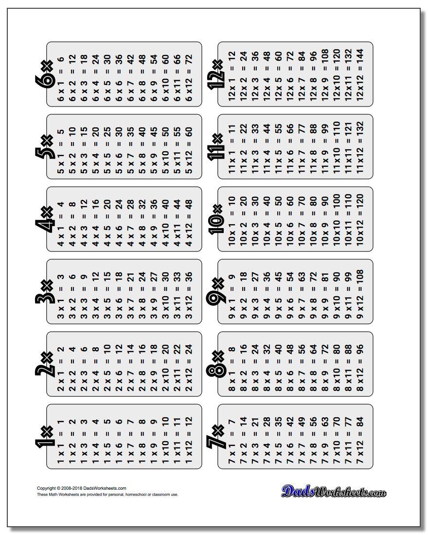Multiplication Table for Printable Multiplication Study Chart