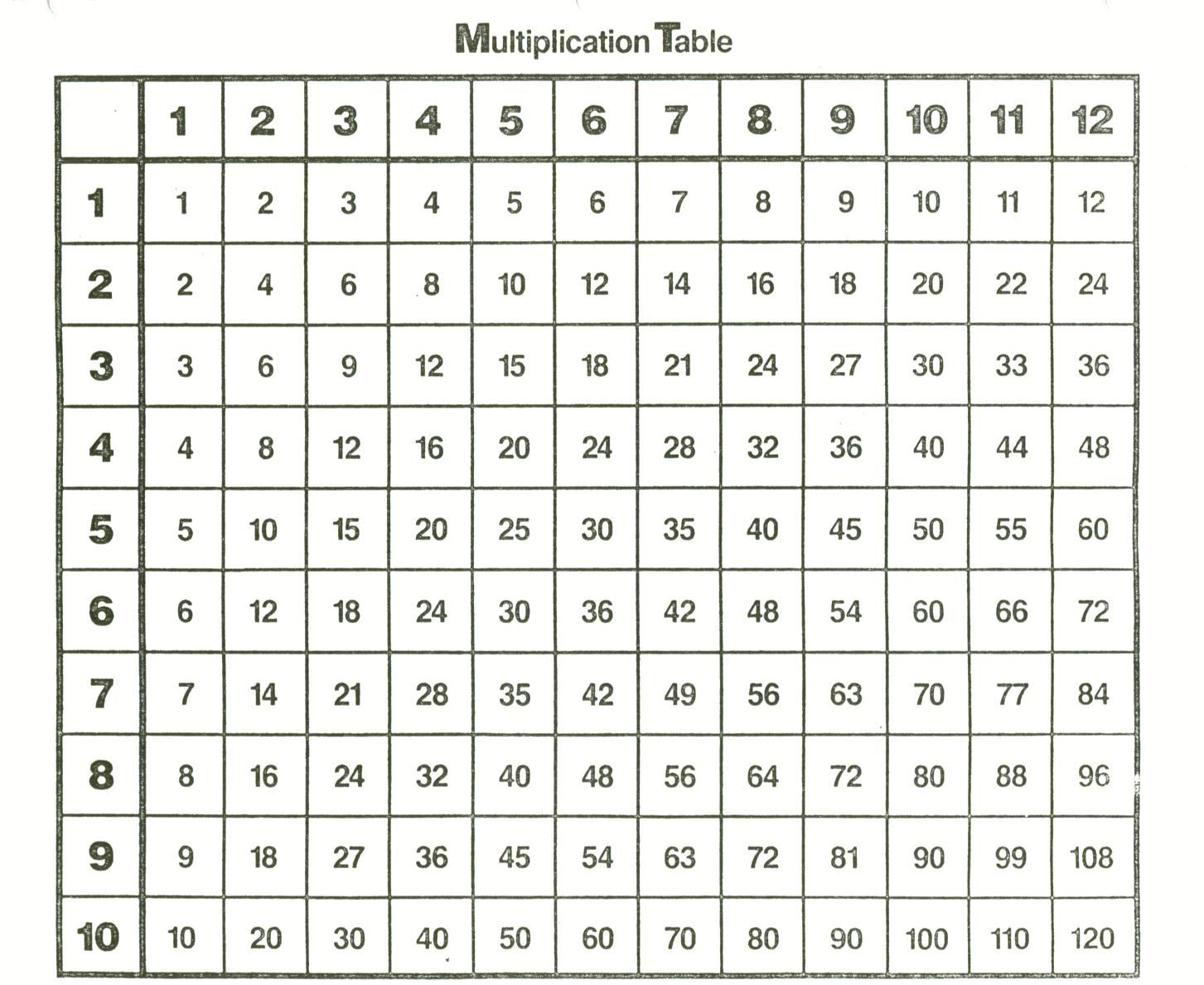 Multiplication Table To 12 - Zelay.wpart.co in Printable Pdf Multiplication Table