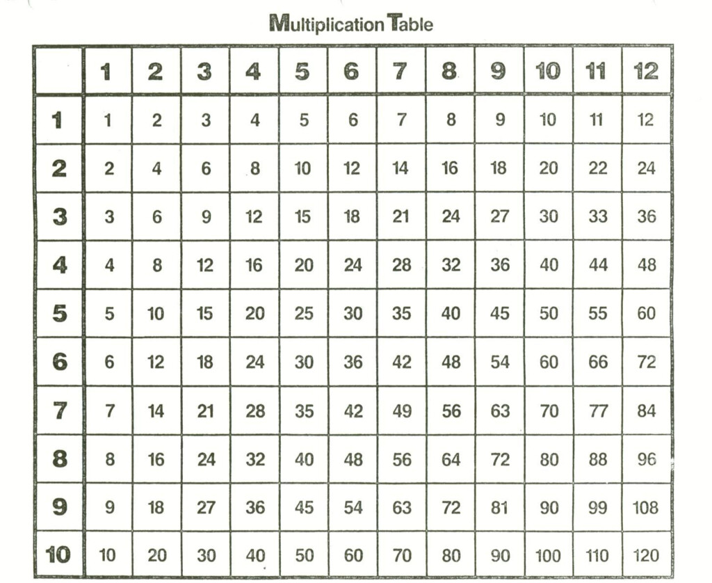 Multiplication Table To 12   Zelay.wpart.co With Printable Multiplication Chart 0 12