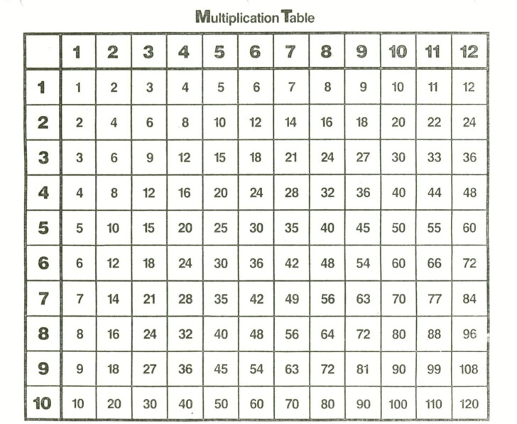Printable Multiplication Blank Chart
