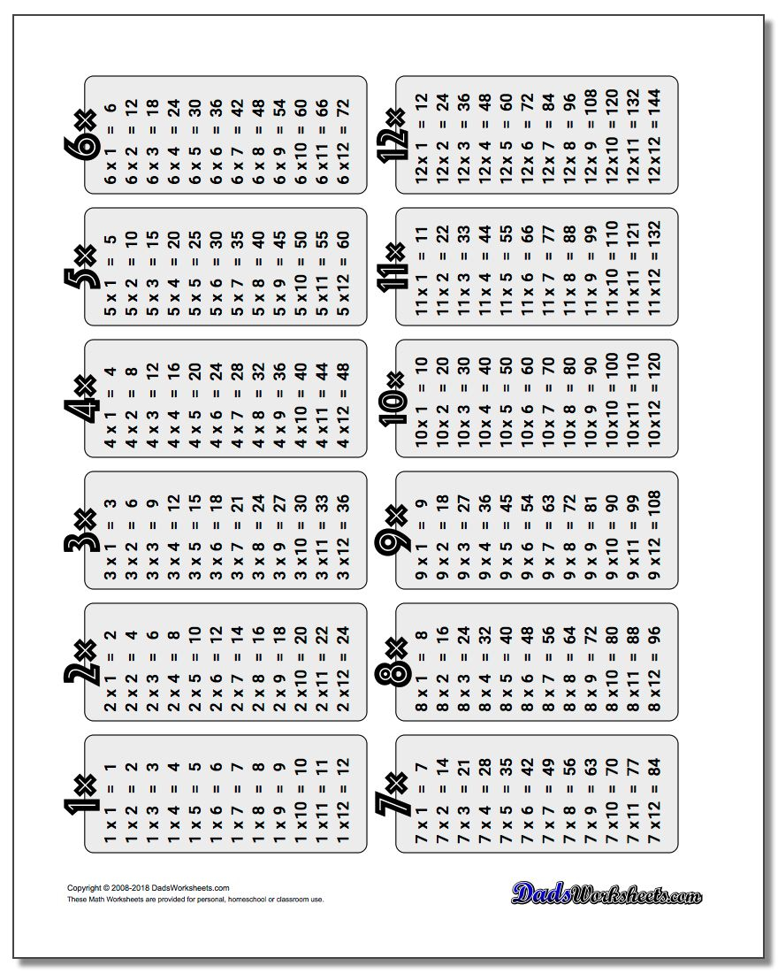 Multiplication Table with Multiplication Worksheets X1