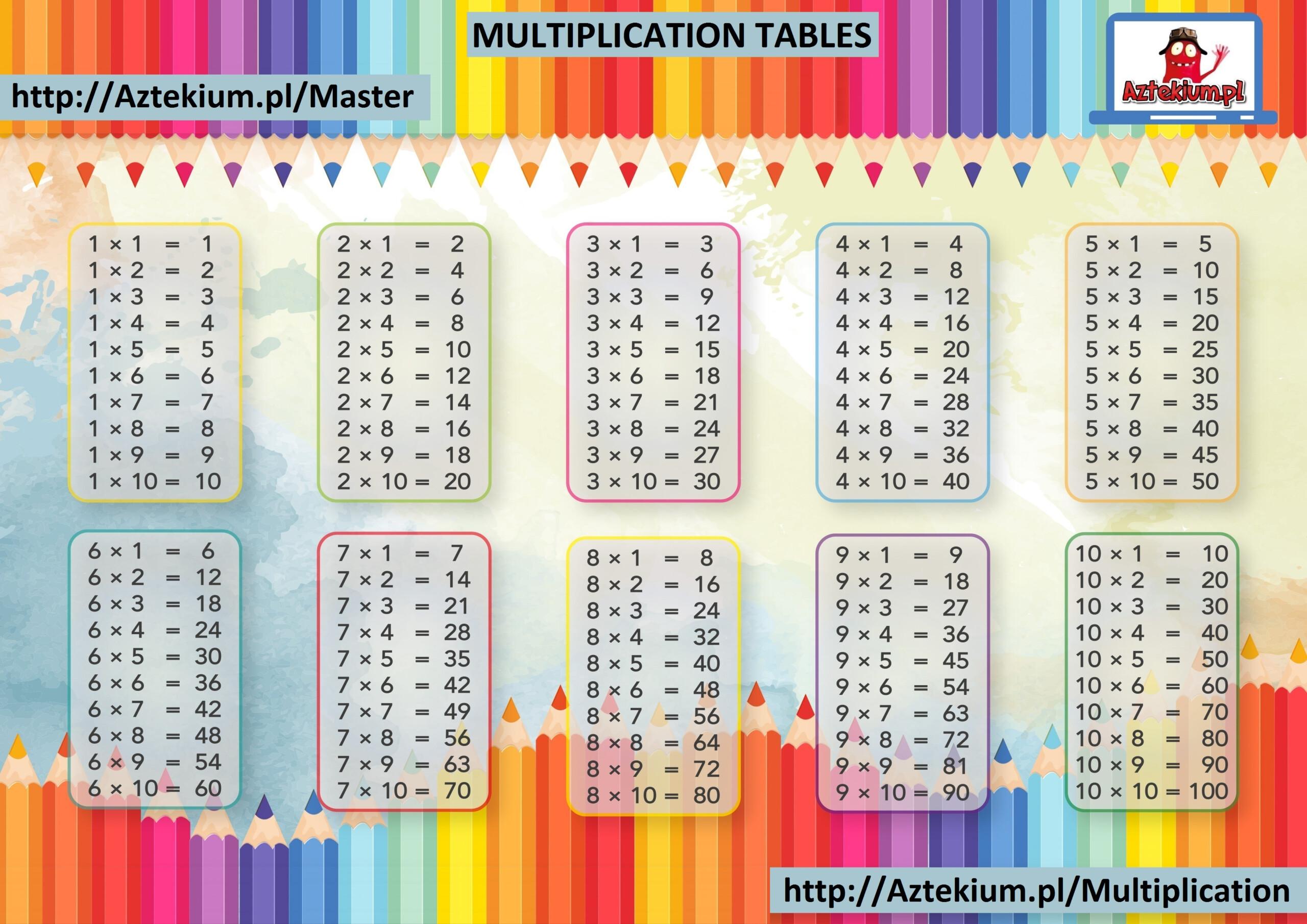 Multiplication Tables Printable Free regarding Printable Multiplication Table 1-20