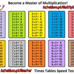 Multiplication Tables Printable Sheets In Printable Multiplication Mats