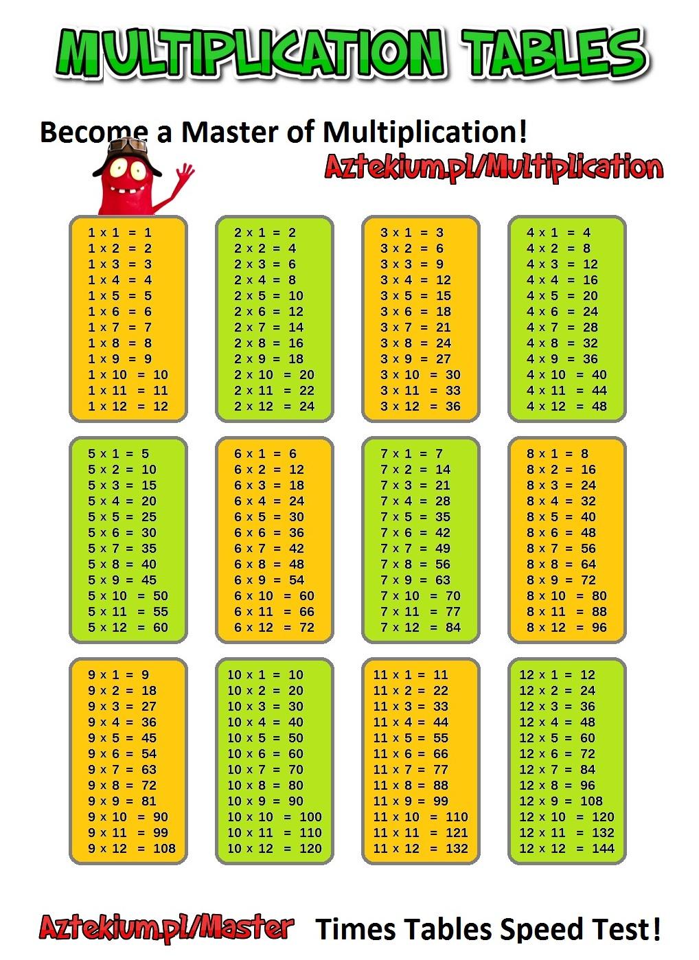 Multiplication Tables regarding Printable Multiplication Table 0-12