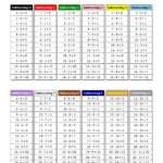 New! The Subtraction Facts Tables 0 To 11 With Montessori Within Printable Multiplication Chart 0 10
