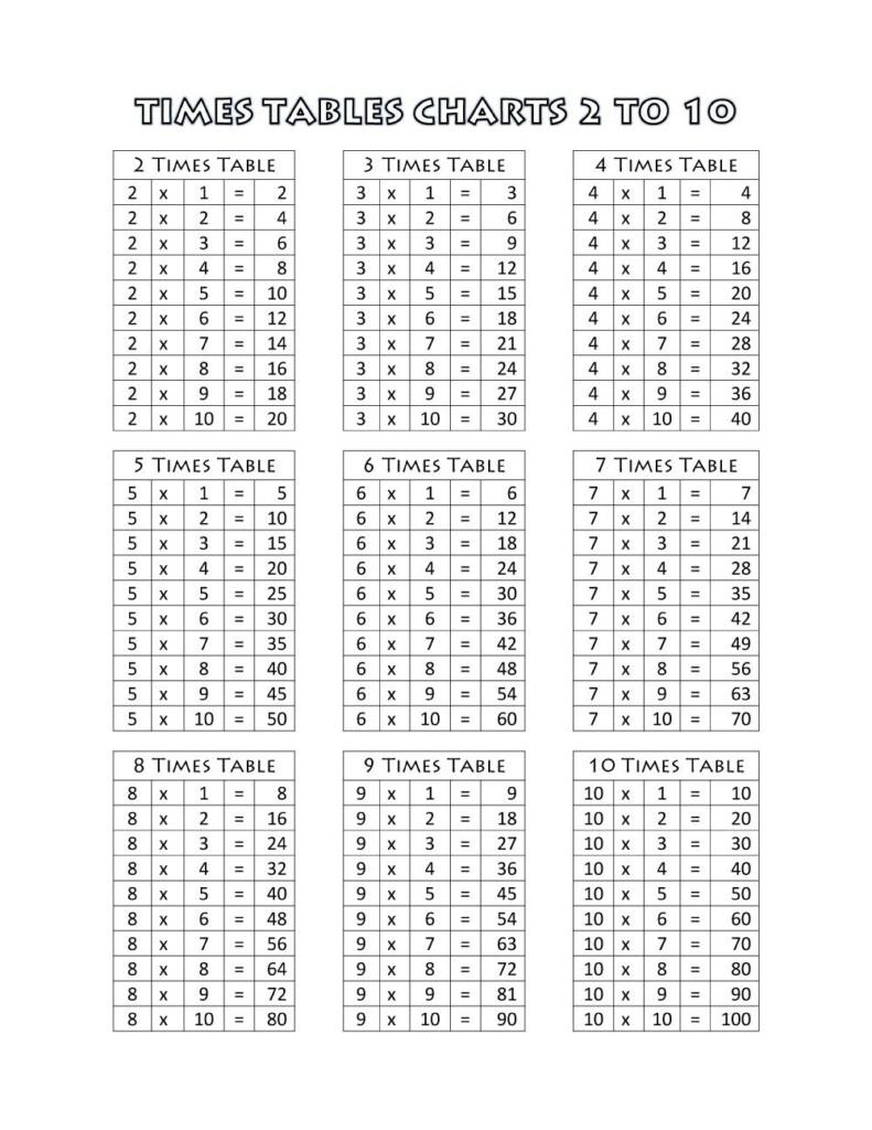 Printable Mathematics Times Tables Sometimes Used To Make For Printable Math Multiplication Table