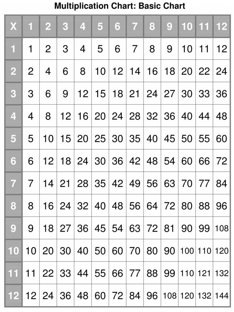 Printable Multiplication Table Pdf   Multiplication Charts Intended For Printable Multiplication Chart 1 12 Pdf