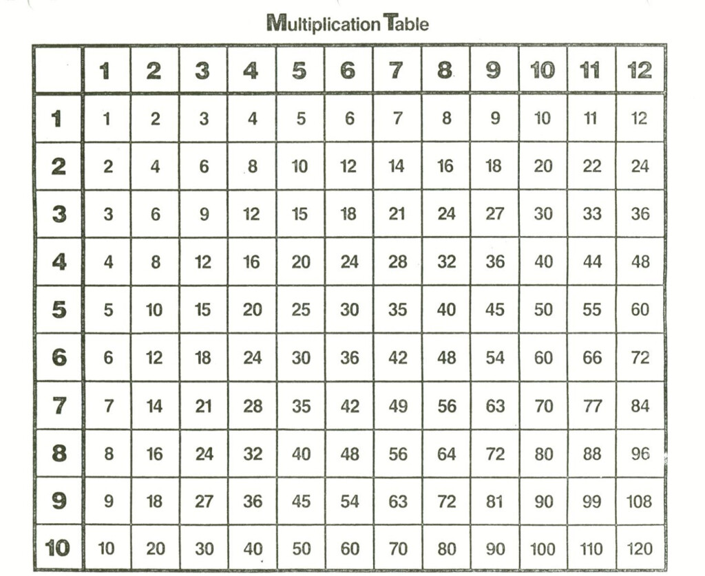 Times Table 1 100   Printable Shelter With Regard To Printable Multiplication Chart To 100