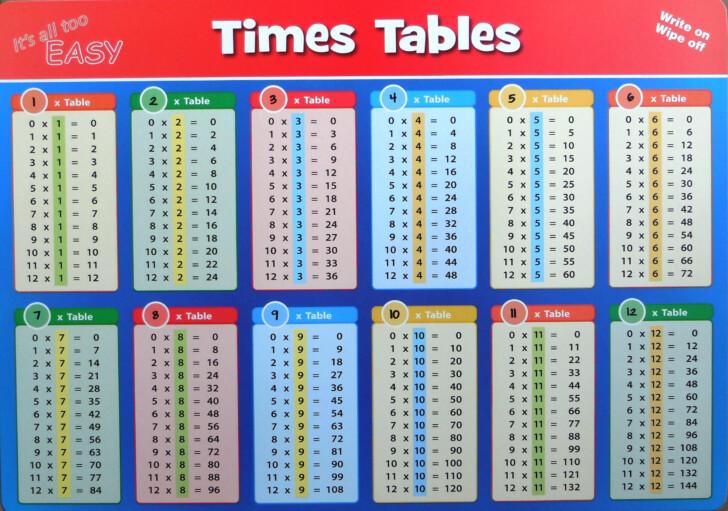 Printable 1-12 Multiplication Flash Cards