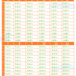 Times Tables   Free Printable   Stay At Home Mum Pertaining To Printable Multiplication Tables No Answers