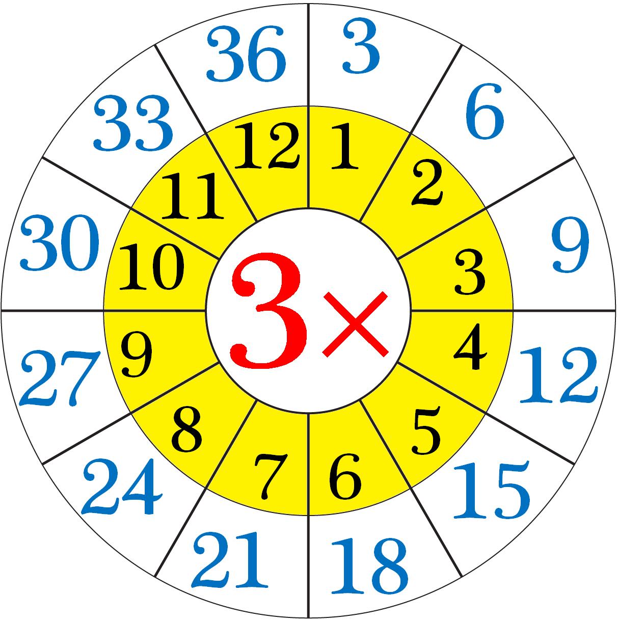 Worksheet On Multiplication Table Of 3 | Word Problems On 3 regarding Printable Multiplication Wheels