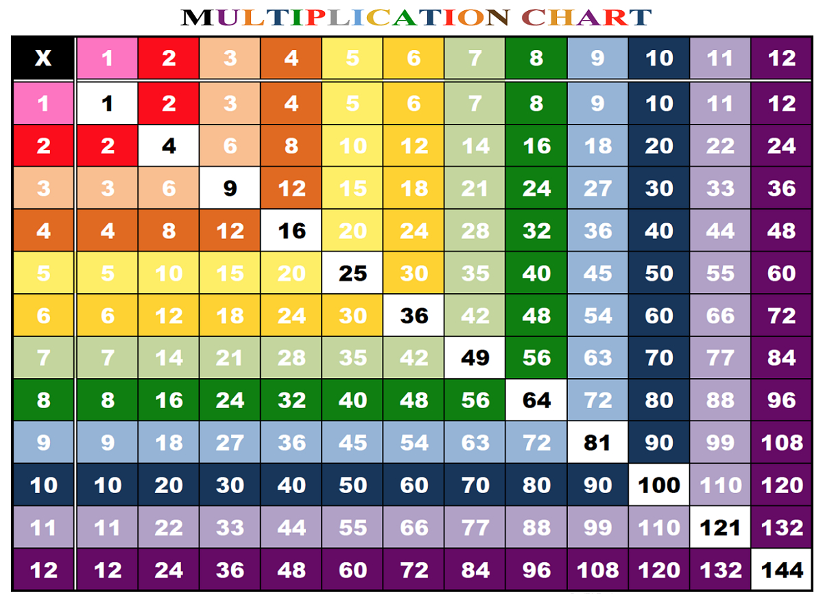 1-12 Times Tables Large | K5 Worksheets | Multiplication within Printable 15X15 Multiplication Chart
