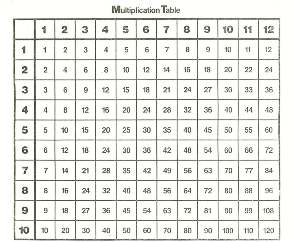1 12 Times Tables Simple | Kids Math Worksheets Throughout Printable 10X10 Multiplication Table