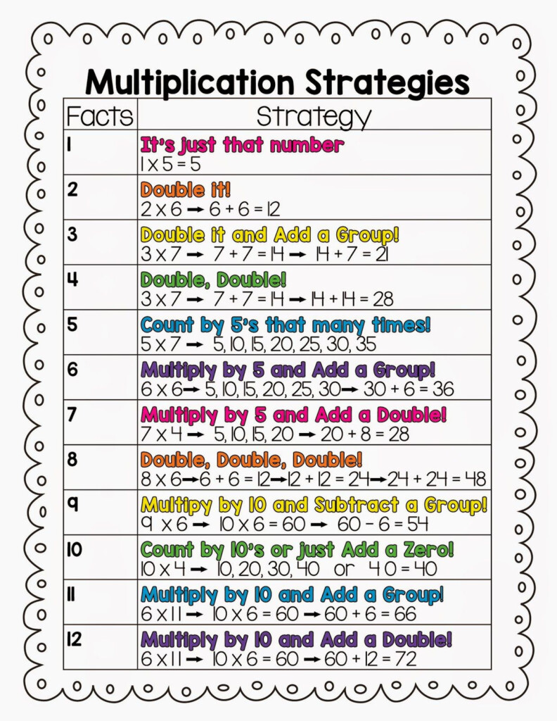 10 Multiplication Math Center Games & Activities Within Printable Multiplication Strategies
